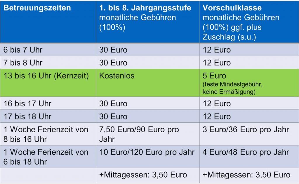 Gebühren GBS 2015-16